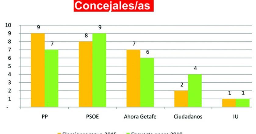 concejales elecciones 2019 getafe