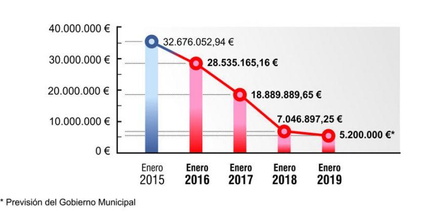 deuda municipal